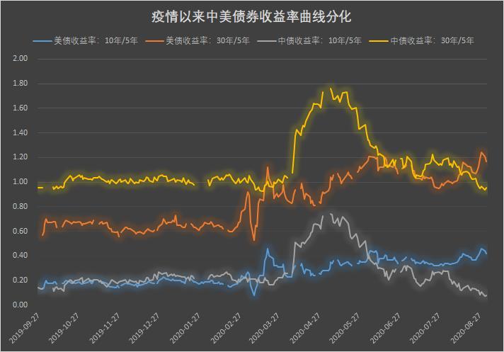 熊平VS牛陡:中美收益率曲线分化