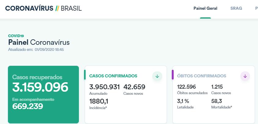 巴西单日新增确诊病例超4.2万例 累计逾395万例