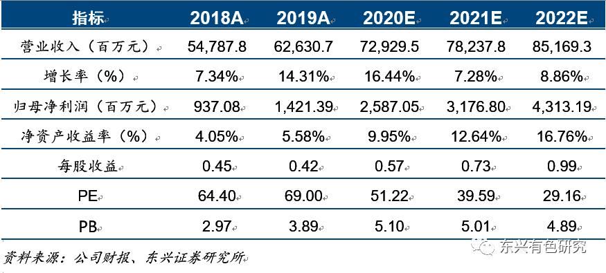 山东黄金(600547)2020中报点评: 海外并购提速,黄金龙头仍具成长性