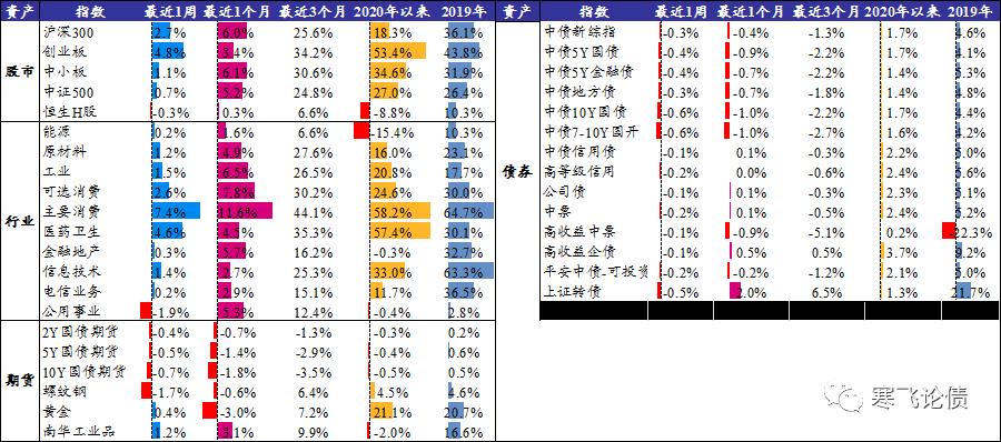 """通胀交易升温,中美""""隐性加息"""" ——大类资产配置周度观察"""