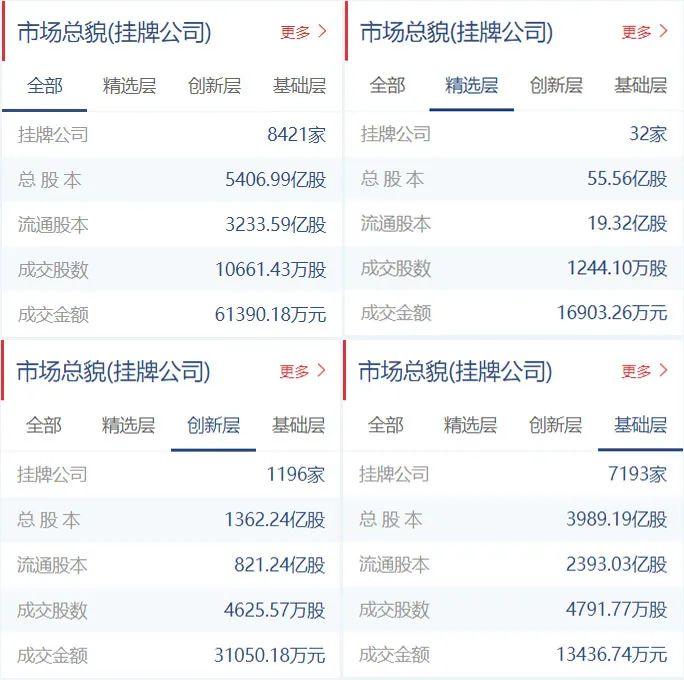 新三板半年报收官,华强方特净利同比下降100.22%,精选层周成交额首次回升