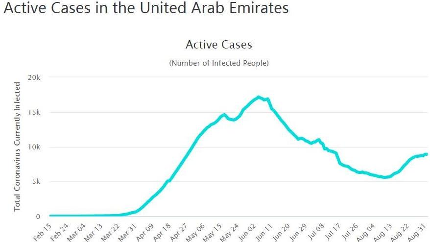 阿联酋新增735例新冠肺炎确诊病例 疫情大幅反弹