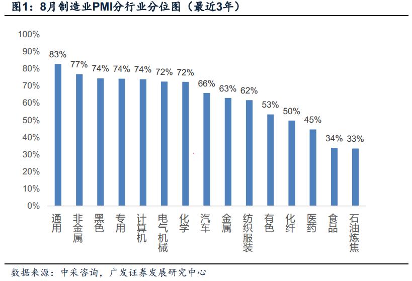 【广发宏观盛旭】8月PMI数据的中观特征