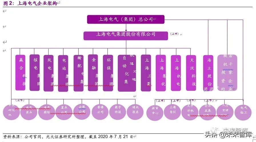 上海电气投资价值分析:中国装备制造业航母,三个转型扬帆再起航