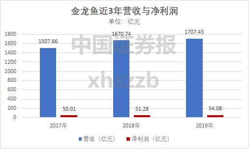 """""""巨无霸""""金龙鱼来了:创业板史上最大IPO 下周6只新股申购"""