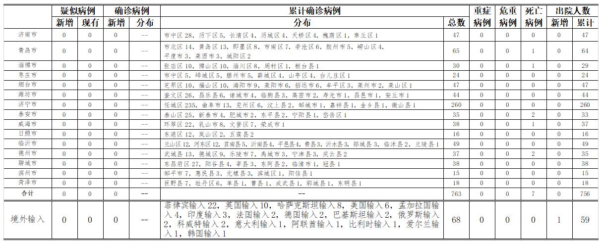 2020年9月19日0时至24时山东省新型冠状病毒肺炎疫情情况图片
