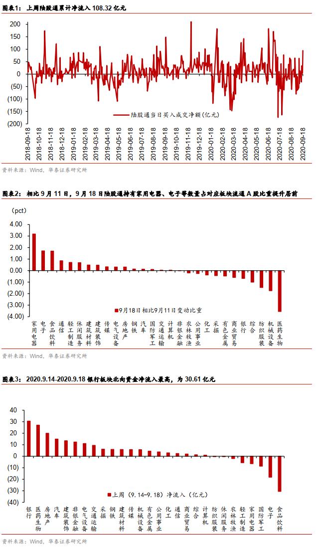 华泰策略:节前+会前交易模式 政策敏锐度或提升