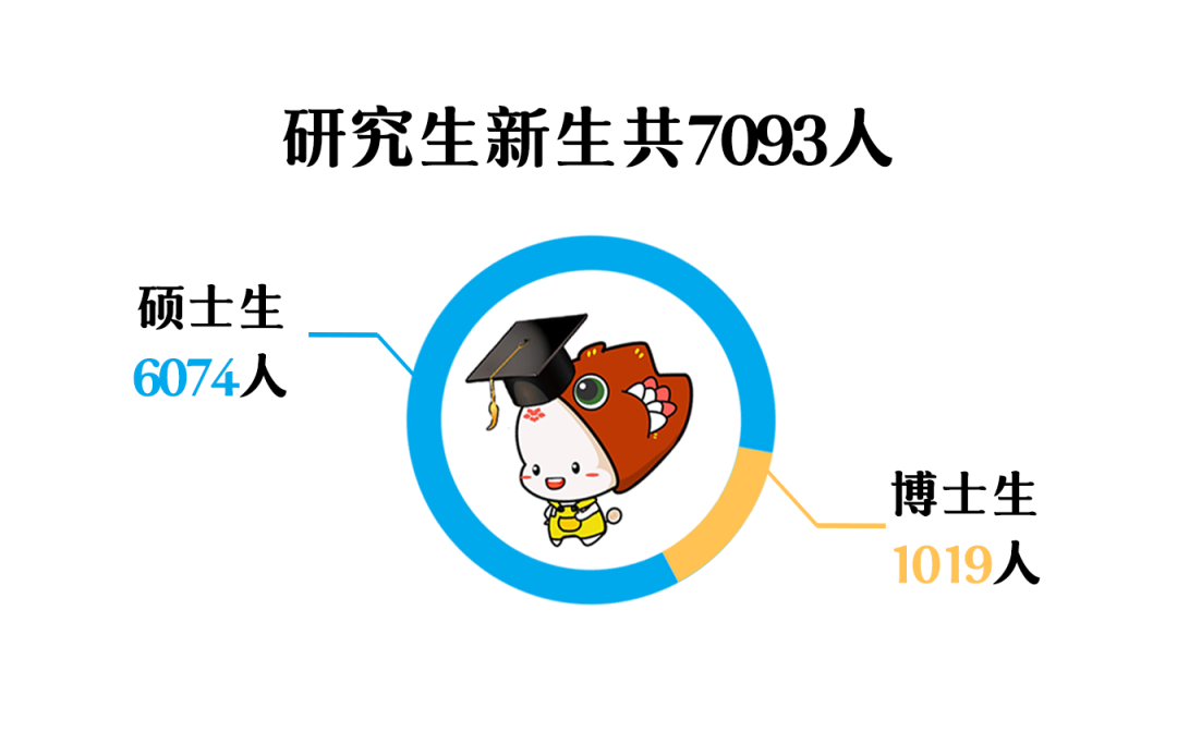 最小新生18岁!华南理工大学2020级研究生新生大数据揭秘!图片