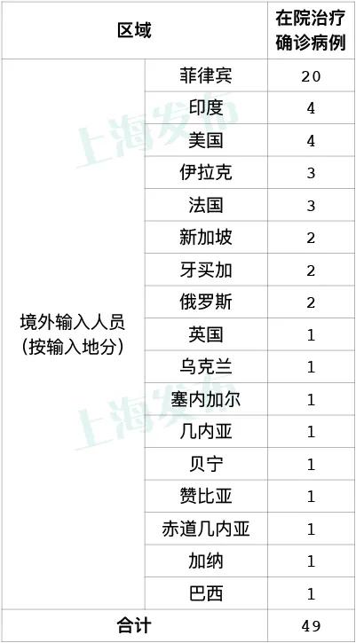 昨天上海无新增本地新冠肺炎确诊病例,新增4例境外输入病例图片