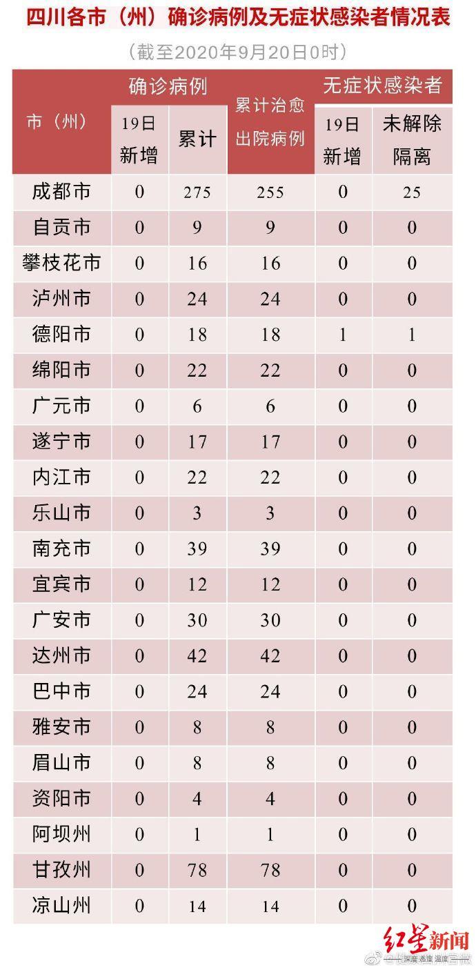 四川19日新增无症状感染者1例 从深圳结束隔离后返川 复检阳性图片