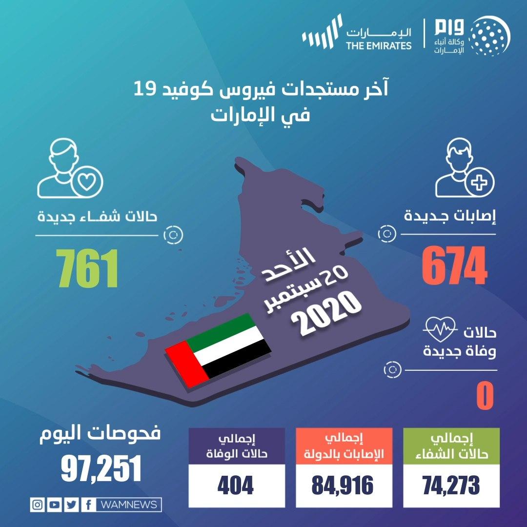 阿联酋新增674例新冠肺炎确诊病例 累计确诊84916例