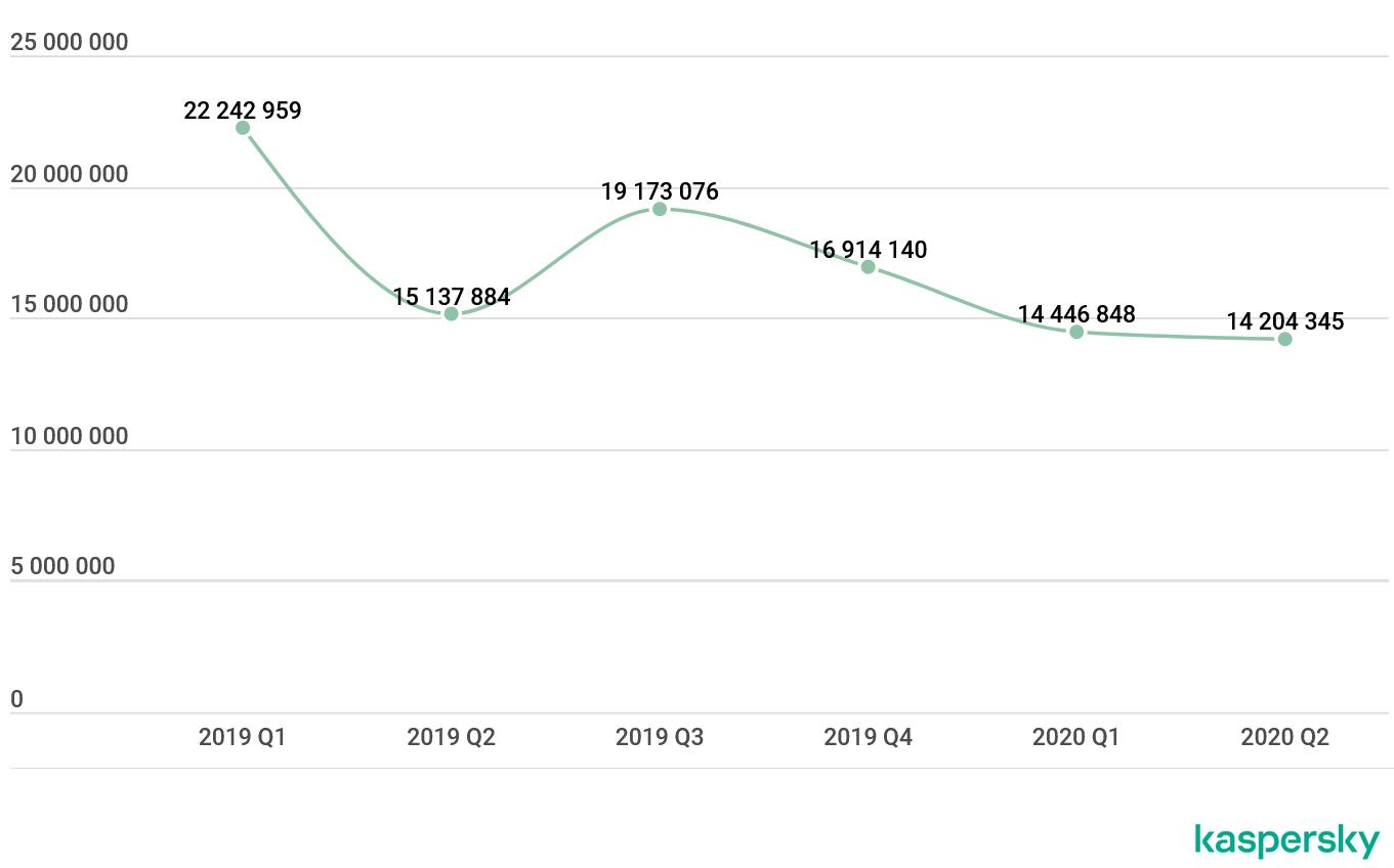 卡巴斯基:2020年第二季度移动攻击数据汇总