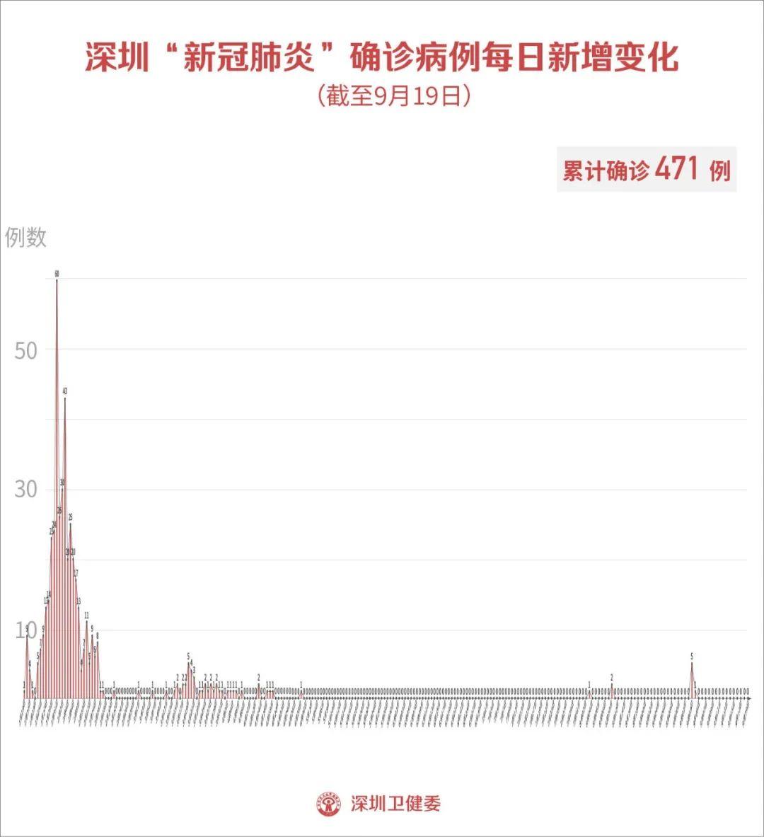 9月19日深圳新增6例无症状感染者图片
