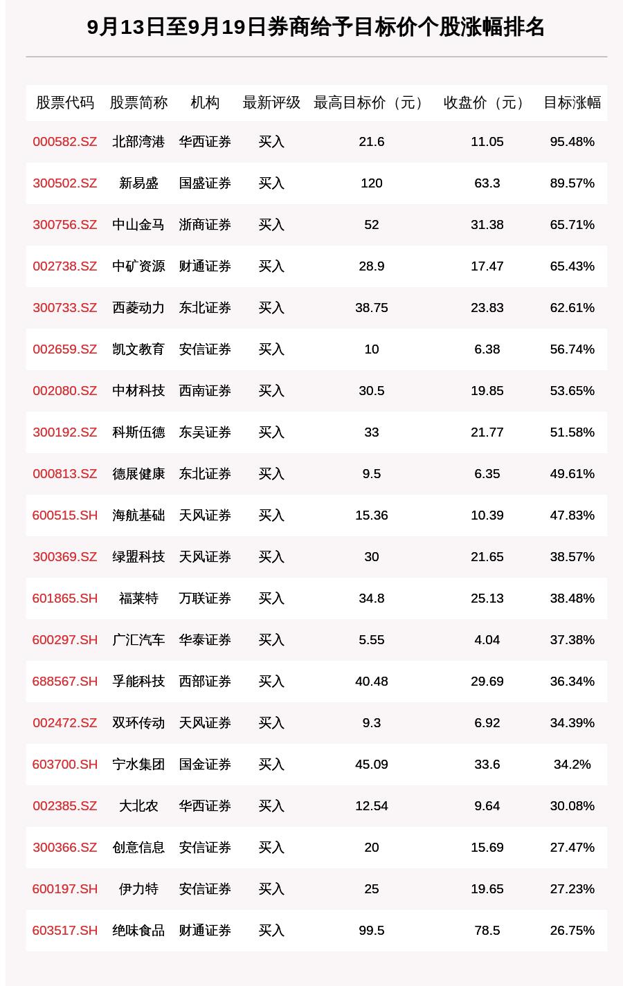 券商评级一周速览:169只个股获券商关注,北部湾港目标涨幅达95.48%