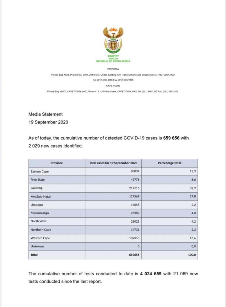 南非新增2029例新冠肺炎确诊病例 累计659656例