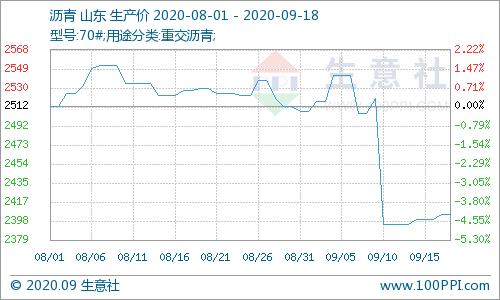 生意社:原油价格企稳反弹  沥青价格稳中小涨