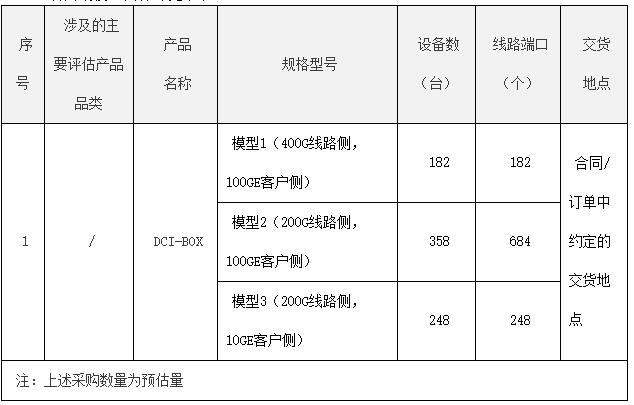中国电信发布DCI-BOX设备(2020年)集采:预计采购788台设备