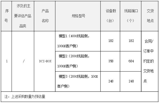 中国电信DCI-BOX设备(2020年)集采:预估设备数788台