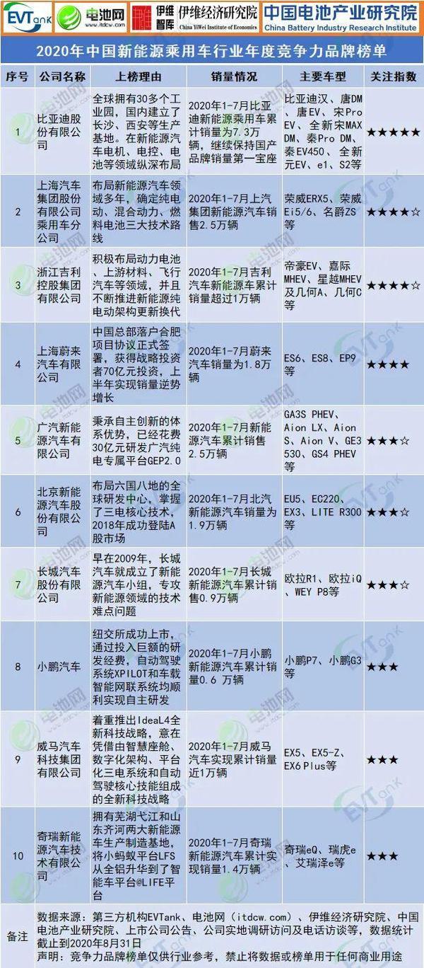 2020年中国新能源乘用车行业年度竞争力品牌榜单