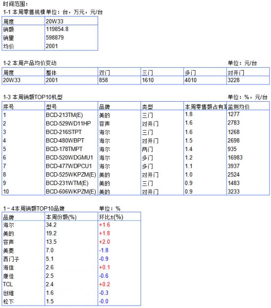 2020年冰箱电商周度数据报告--W33