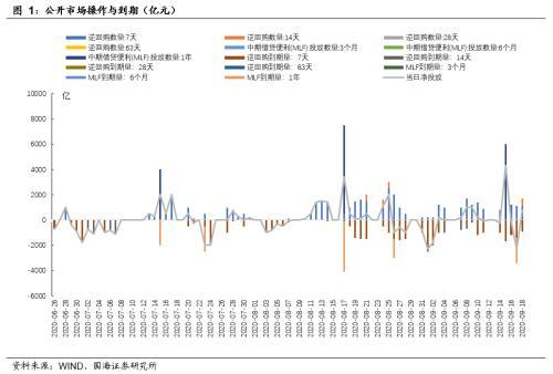 靳毅:MLF超量平价续作 流动性边际收紧