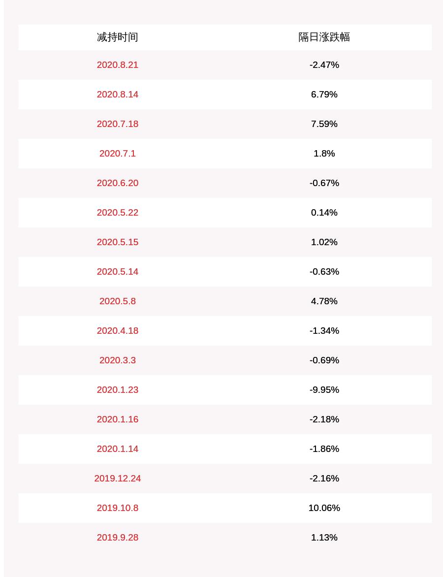 光启技术:公司股东岩嵩投资减持约1119万股