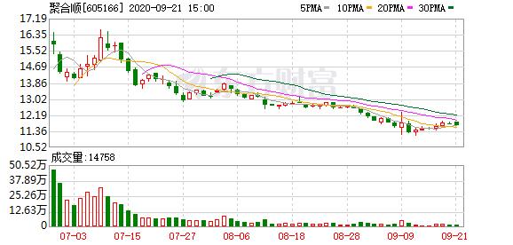 聚合顺股东户数连续5期下降 筹码集中以来股价累计下跌11.69%