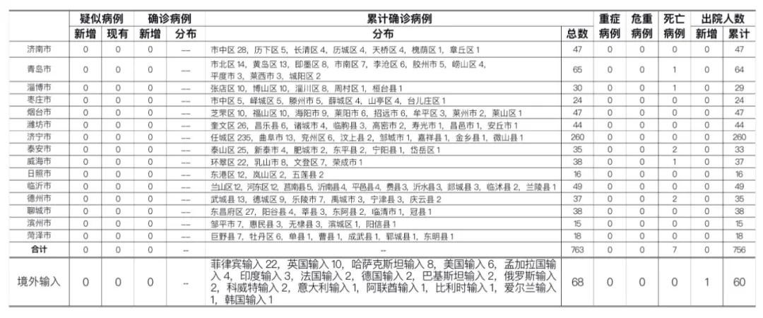 2020年9月20日0时至24时山东省新型冠状病毒肺炎疫情情况图片