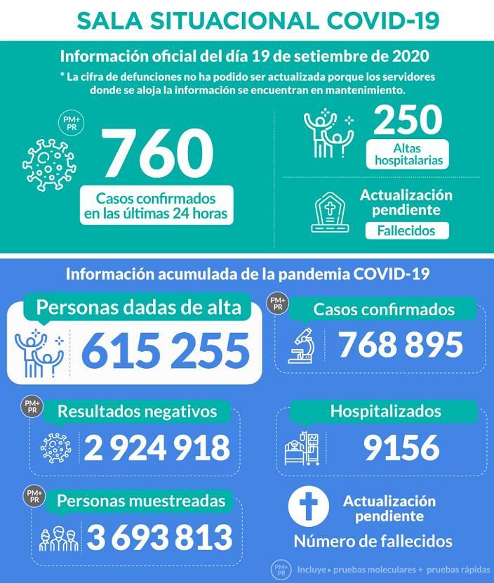 秘鲁新增6030例新冠肺炎确诊病例 累计确诊近77万例