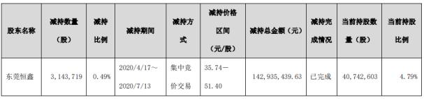 景旺电子股东东莞恒鑫减持314.37万股 套现约1.43亿元