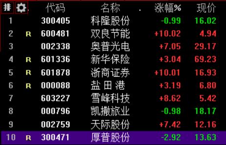 市场焦点股科隆股份(4板)低开0.99%