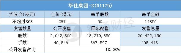 配售结果   华住集团-S(01179)一手中签率100% 最终定价297港元