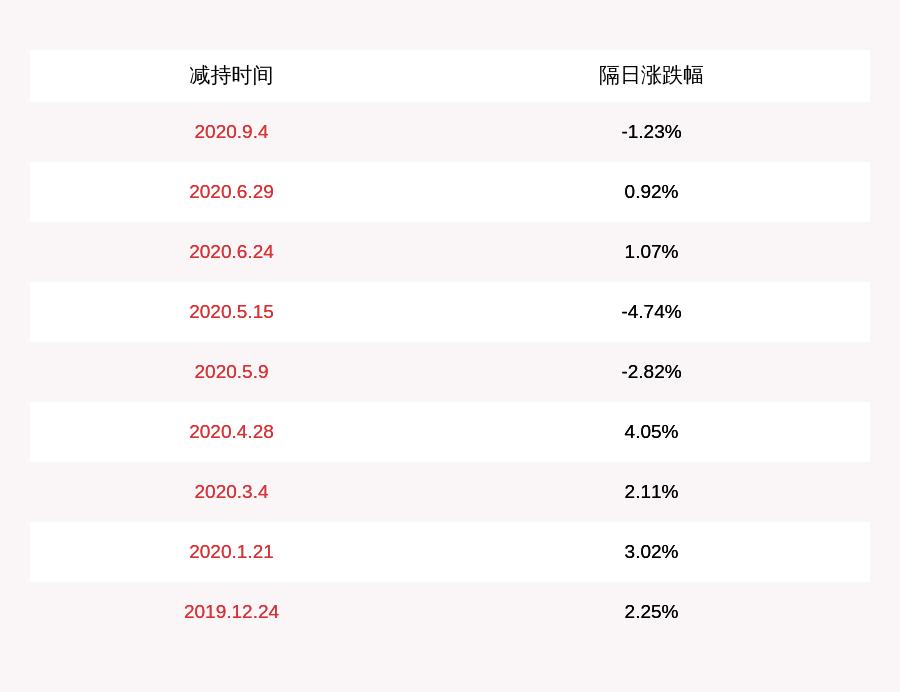 景旺电子:股东东莞恒鑫 减持314万股,减持计划完成