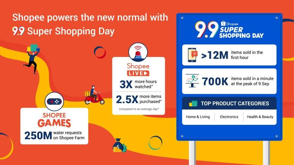 TechWireAsia:9.9购物节显示东南亚电子商务已经复苏