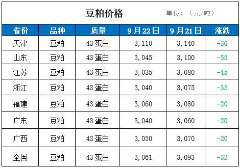 22日国内豆粕价格