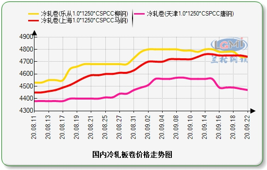 兰格冷轧板卷日盘点(9.22):价格小幅下调 下游按需采购
