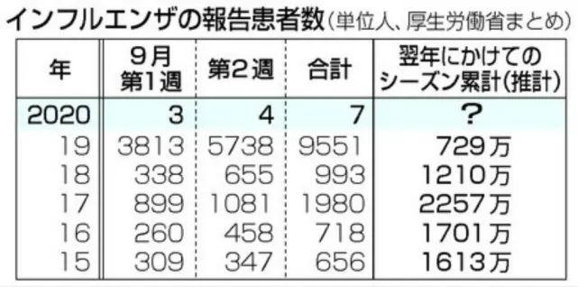 日本防卫省发布的统计数据