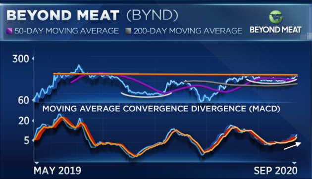 """市场要闻丨人造肉第一股Beyond Meat遭小摩下调评级至""""减持"""",将在嘉兴建厂"""