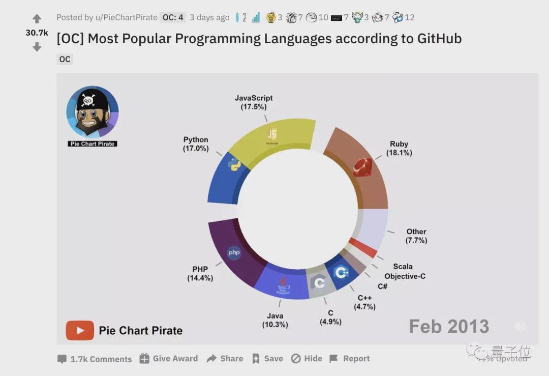 我从GitHub上看到了编程语言八年变迁史   Reddit 30.7k