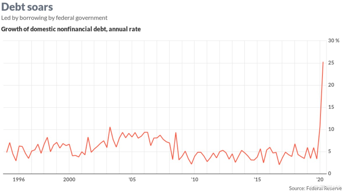 美联储报告:联邦政府债务Q2激增58.9%至22.58万亿美元