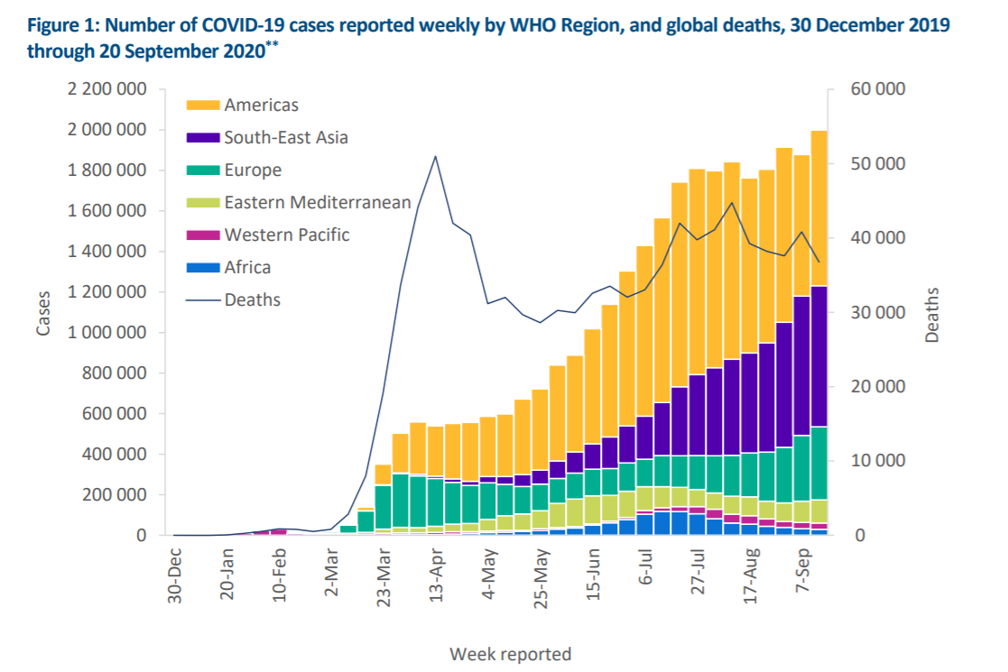 世卫组织:上周全球新增近200万例新冠肺炎确诊病例