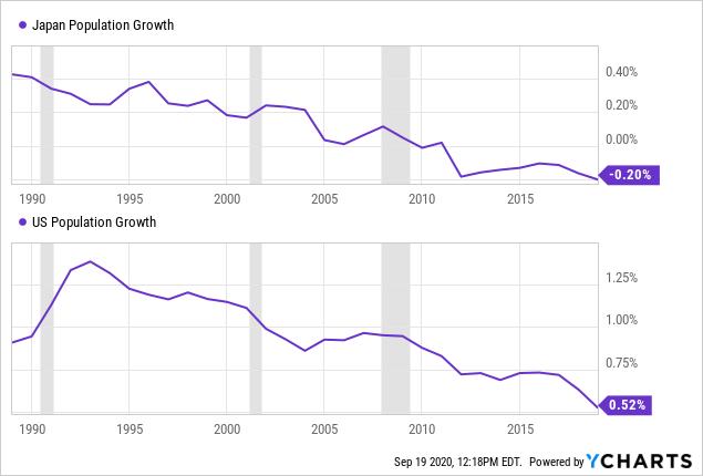 """低增长、低利率、低通胀:美国经济是否已""""日本化""""?"""