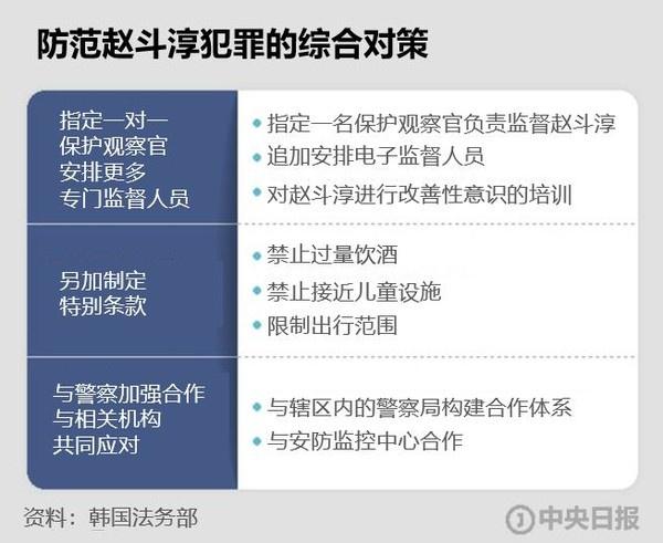 防范赵斗淳犯罪的综合对策(中央日报)