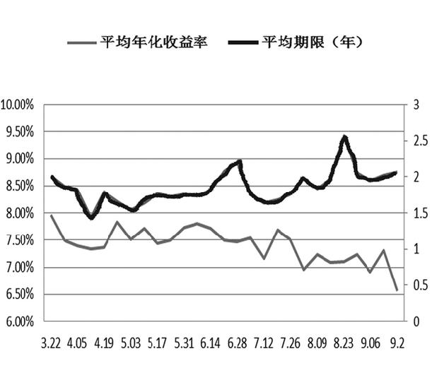 信托產品近半年平均預期收益走勢圖。王梓/制圖