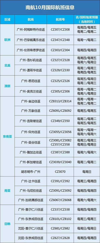 新增雅加达、胡志明航线 南航10月执飞22条国际航线