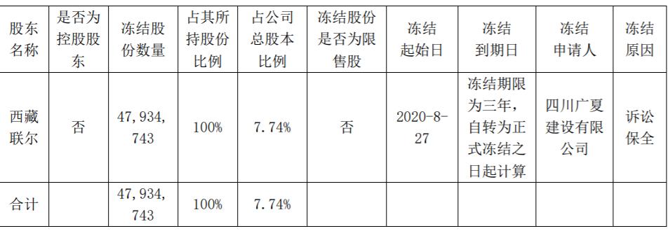祥源文化持股5%以上股东西藏联尔因诉讼保全,被轮候冻结4793.47万股