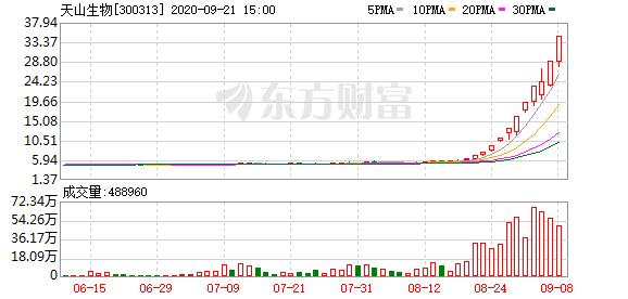 南财早新闻丨5倍牛股天山生物今日复牌 美股三大指数集体收跌