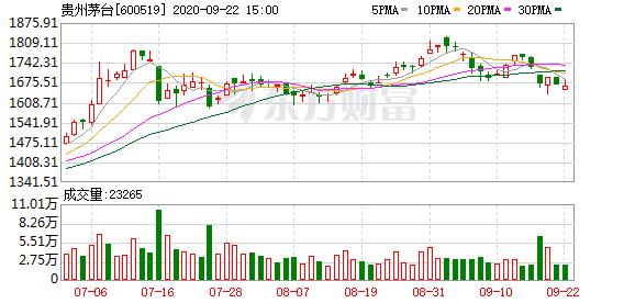 贵州茅台遭沪股通连续7日净卖出 合计净卖出41.01亿元