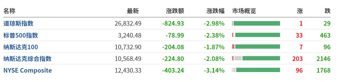 恐慌性抛售!美股、黄金、原油大跳水 发生了什么?
