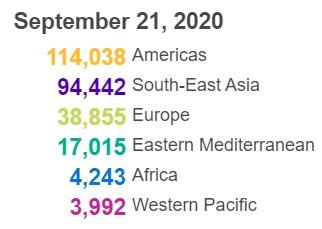 △全球新冠肺炎确诊病例各区域分布统计(图片来源:世卫组织)